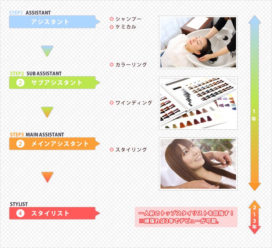美容師 キャリアアップイメージ